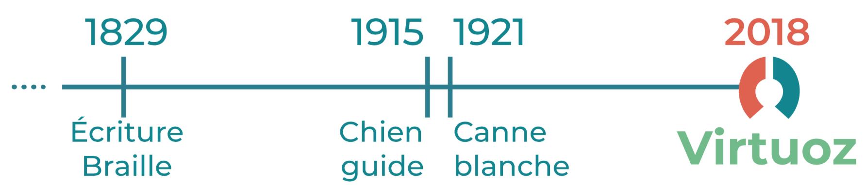 1829 écriture braille, 1915 chien guide, 1921 canne blanche et 2018 Virtuoz